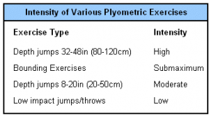 plyoIntensity